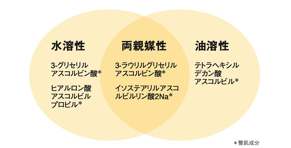 5つのビタミンC誘導体